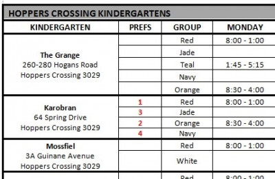 Kindergarten FAQs | Wyndham City